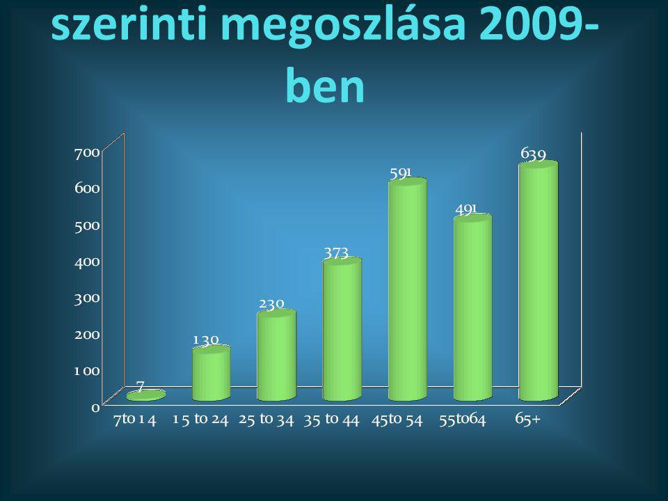 Öngyilkosság életkor szerinti megoszlása 2009-ben