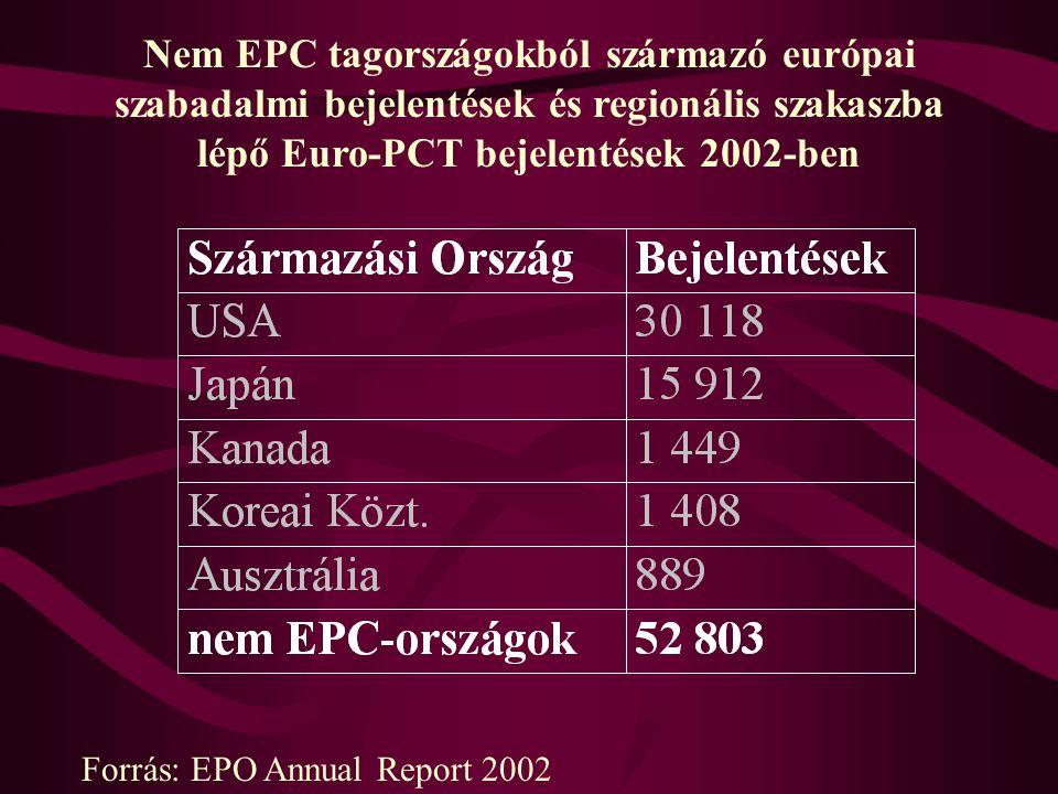 Nem EPC tagországokból származó európai szabadalmi bejelentések és regionális szakaszba lépő Euro-PCT bejelentések 2002-ben