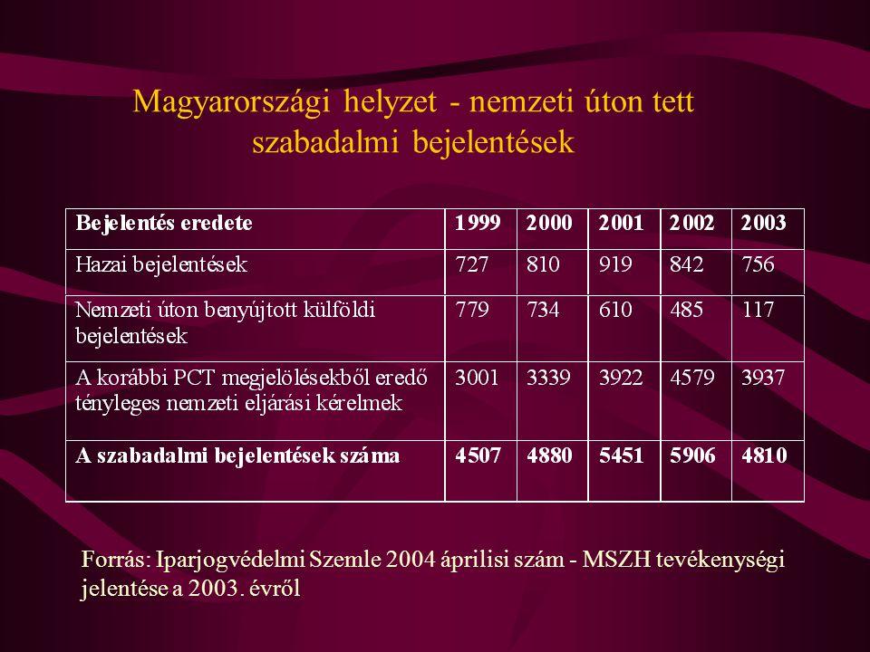 Magyarországi helyzet - nemzeti úton tett szabadalmi bejelentések