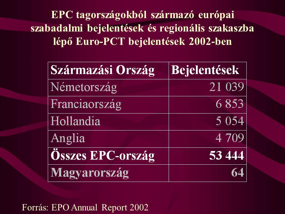 EPC tagországokból származó európai szabadalmi bejelentések és regionális szakaszba lépő Euro-PCT bejelentések 2002-ben