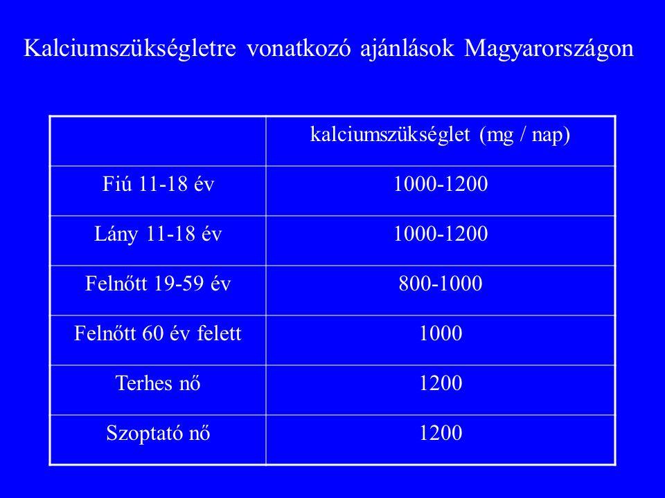 kalciumszükséglet (mg / nap)