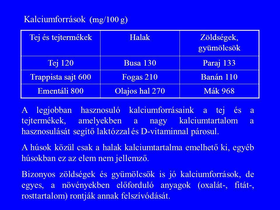 Kalciumforrások (mg/100 g)