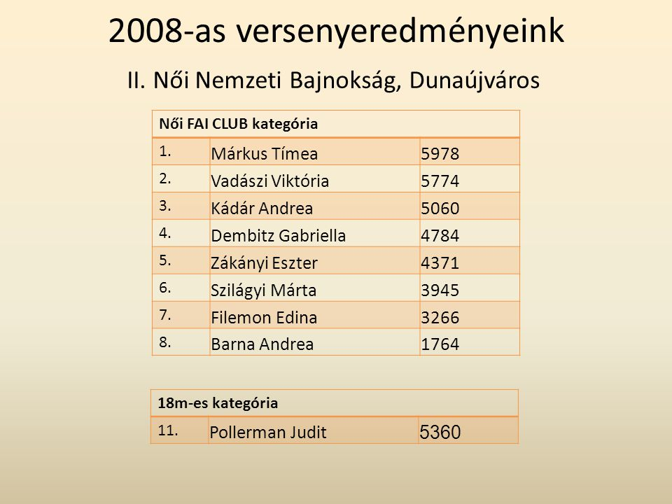 II. Női Nemzeti Bajnokság, Dunaújváros