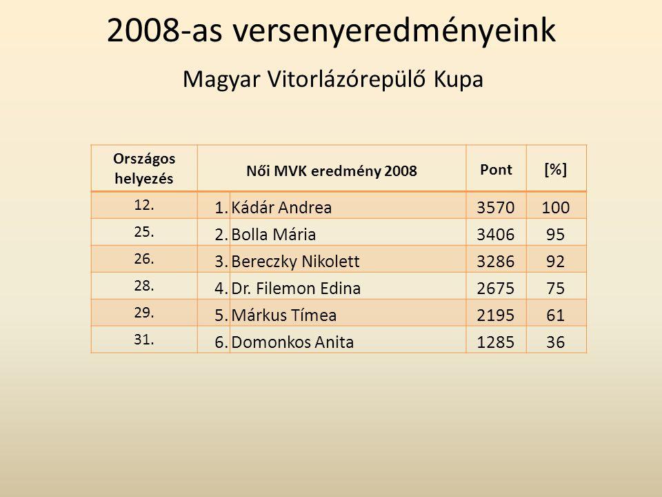Magyar Vitorlázórepülő Kupa