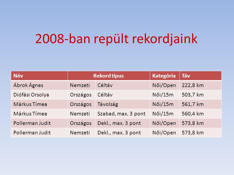 2008-ban repült rekordjaink