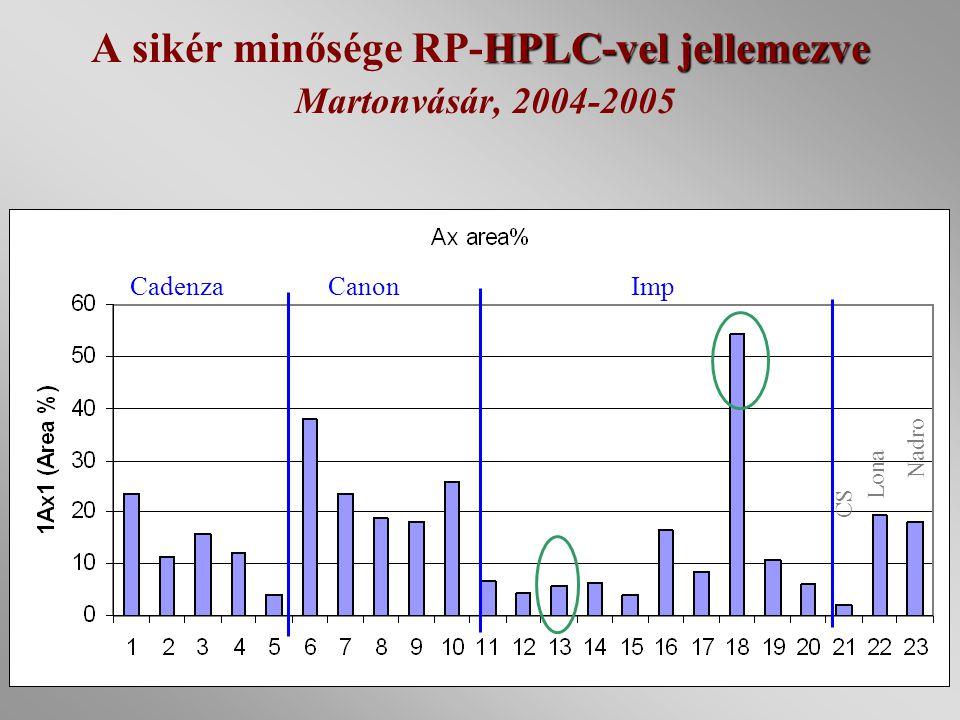 A sikér minősége RP-HPLC-vel jellemezve Martonvásár, 2004-2005