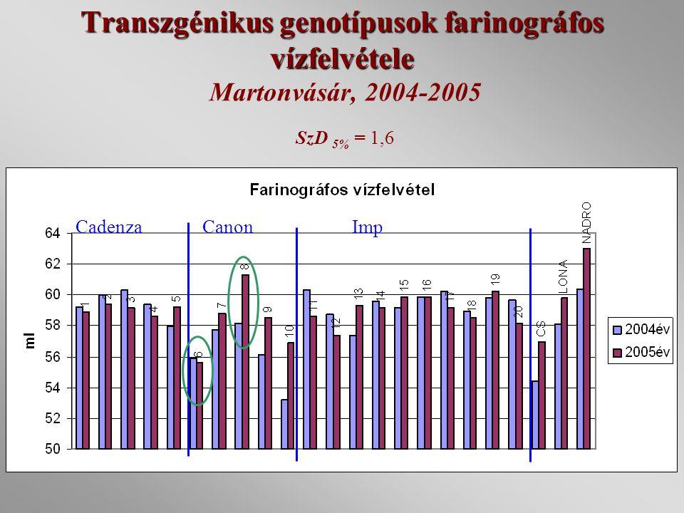 Transzgénikus genotípusok farinográfos vízfelvétele Martonvásár, 2004-2005 SzD 5% = 1,6