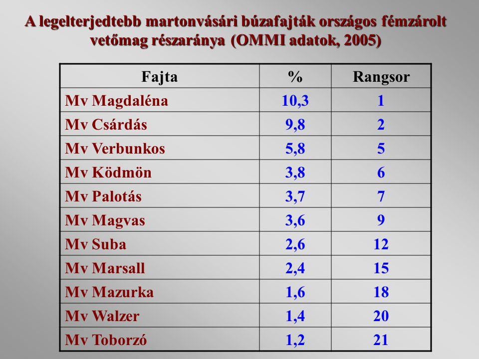 12/04/98 A legelterjedtebb martonvásári búzafajták országos fémzárolt vetőmag részaránya (OMMI adatok, 2005)