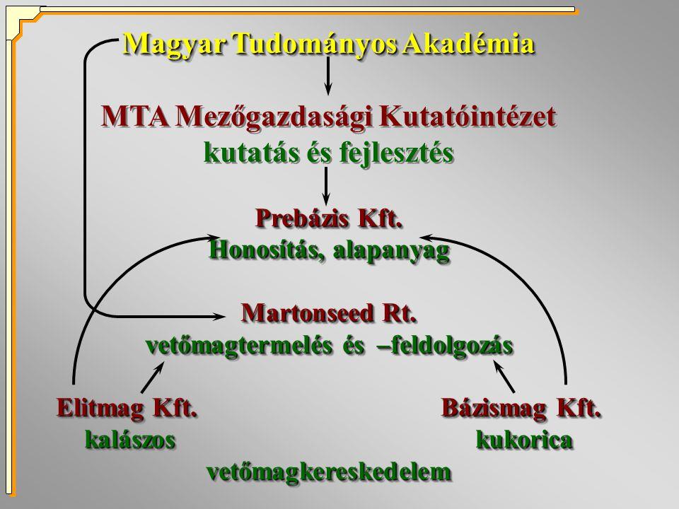 Magyar Tudományos Akadémia MTA Mezőgazdasági Kutatóintézet kutatás és fejlesztés Prebázis Kft.