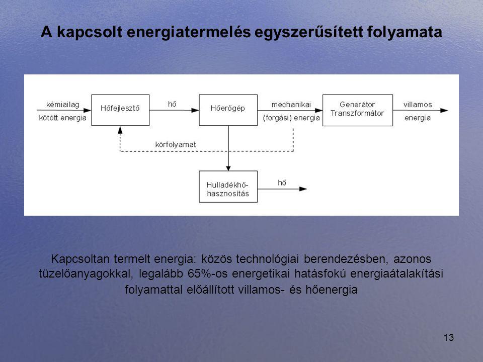 A kapcsolt energiatermelés egyszerűsített folyamata