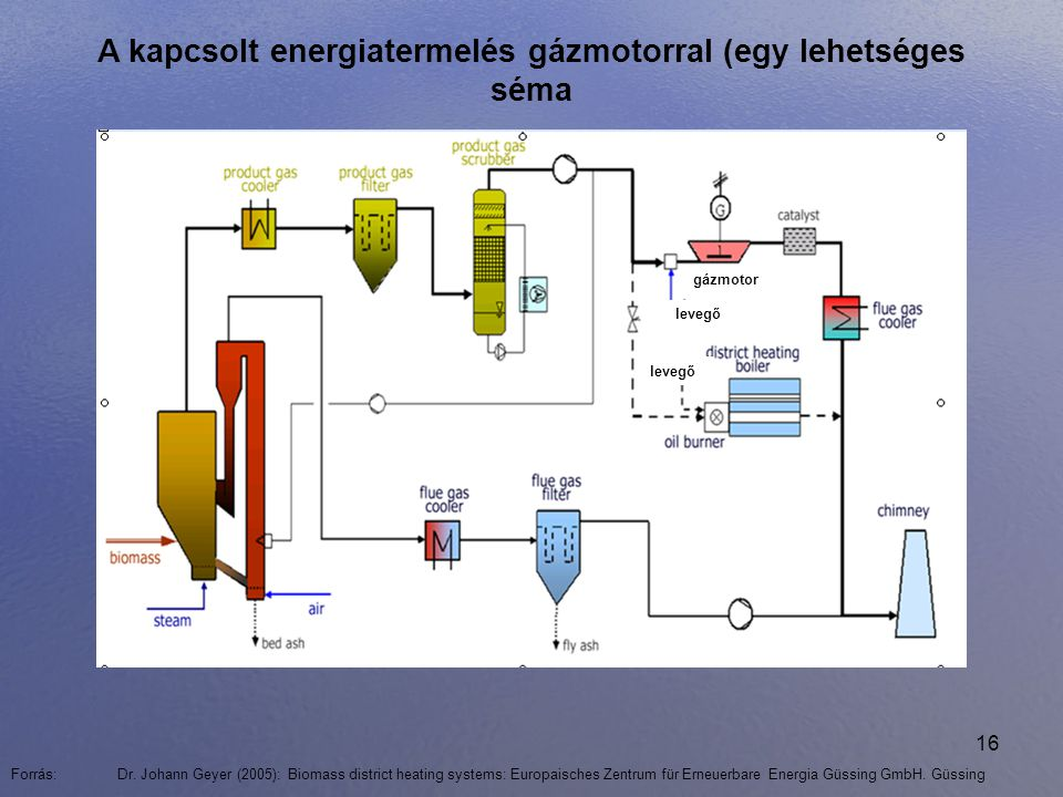 A kapcsolt energiatermelés gázmotorral (egy lehetséges séma