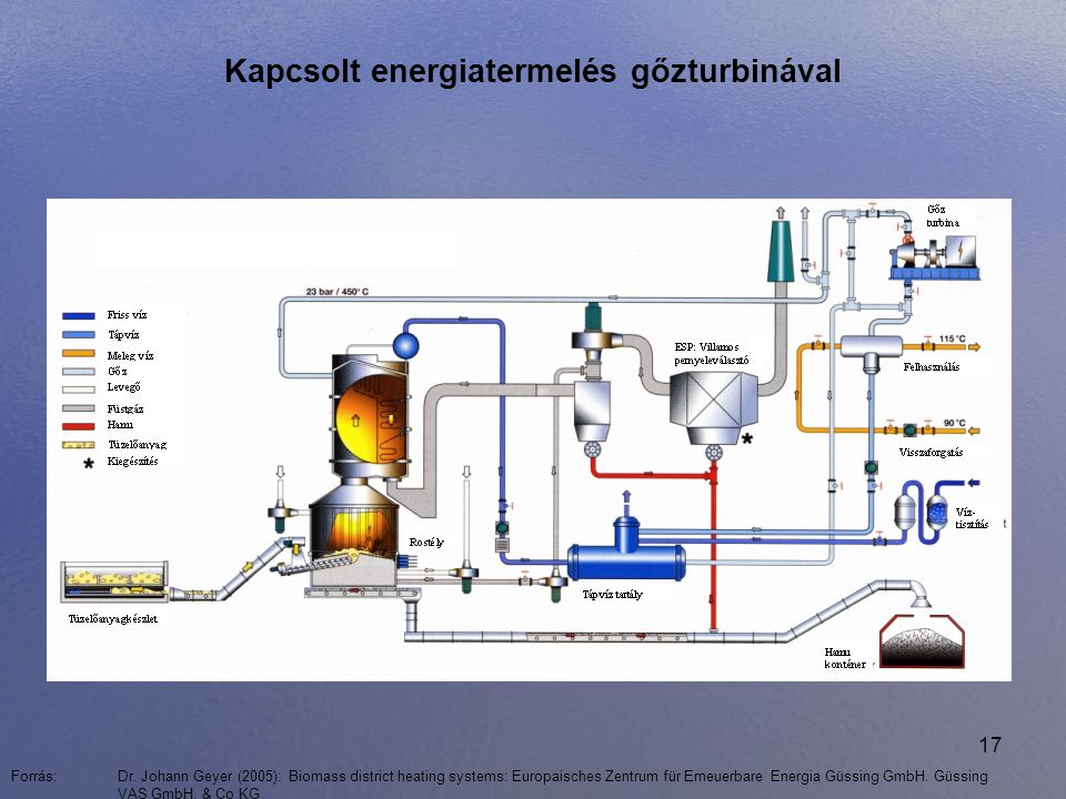 Kapcsolt energiatermelés gőzturbinával