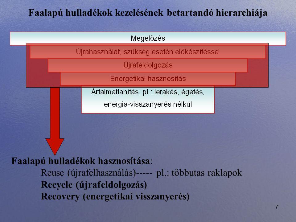 Faalapú hulladékok kezelésének betartandó hierarchiája