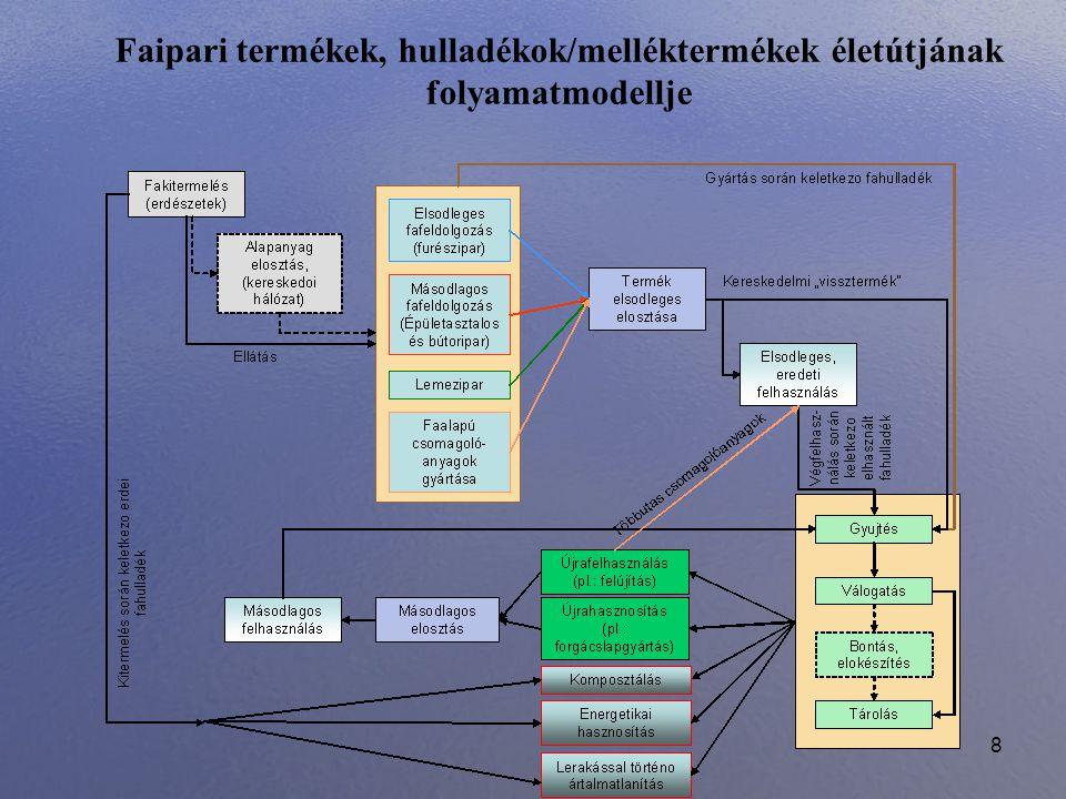 Faipari termékek, hulladékok/melléktermékek életútjának folyamatmodellje
