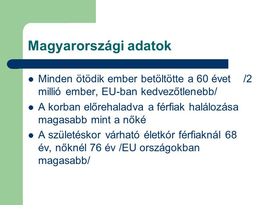 Magyarországi adatok Minden ötödik ember betöltötte a 60 évet /2 millió ember, EU-ban kedvezőtlenebb/
