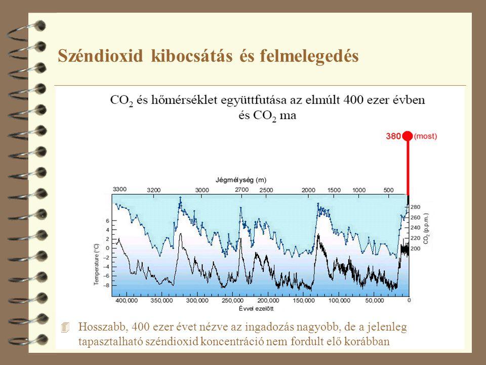 Széndioxid kibocsátás és felmelegedés