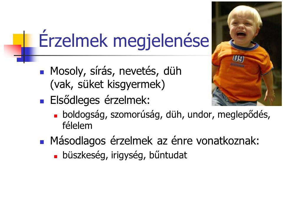 Érzelmek megjelenése Mosoly, sírás, nevetés, düh (vak, süket kisgyermek) Elsődleges érzelmek: