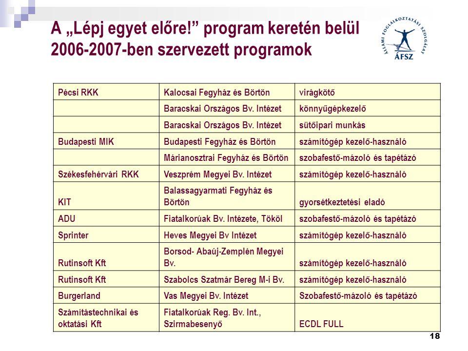 """A """"Lépj egyet előre! program keretén belül 2006-2007-ben szervezett programok"""