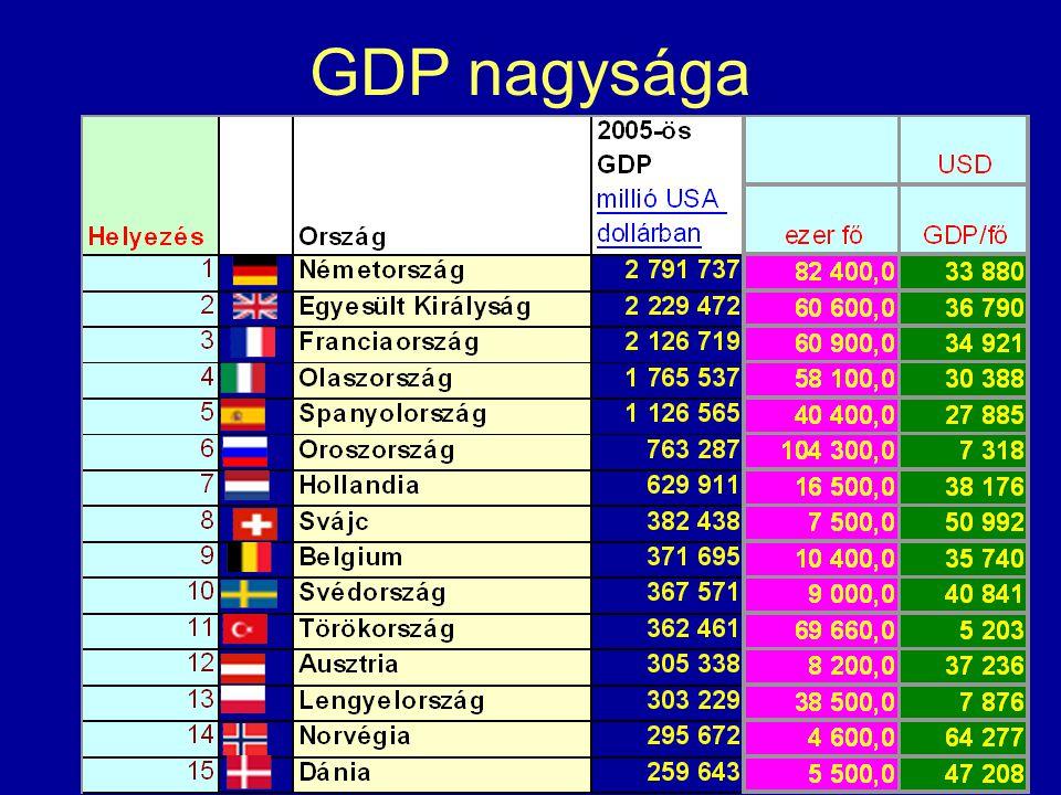 GDP nagysága