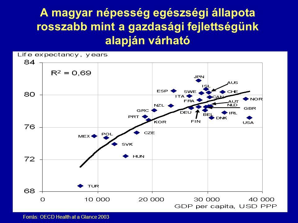 A magyar népesség egészségi állapota rosszabb mint a gazdasági fejlettségünk alapján várható