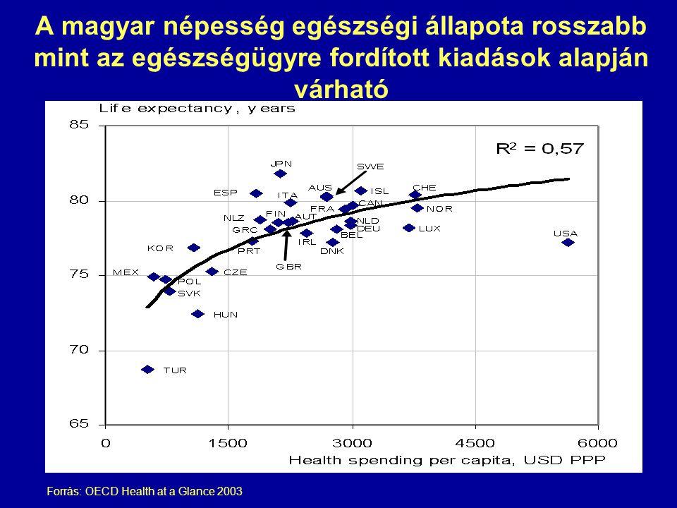 A magyar népesség egészségi állapota rosszabb mint az egészségügyre fordított kiadások alapján várható
