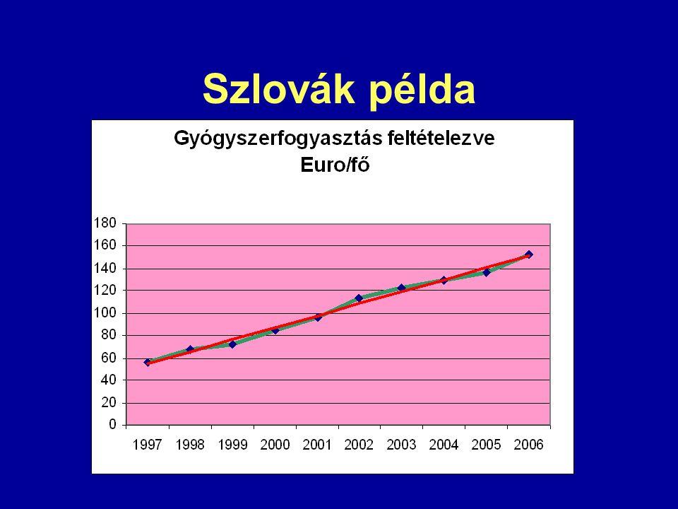Szlovák példa