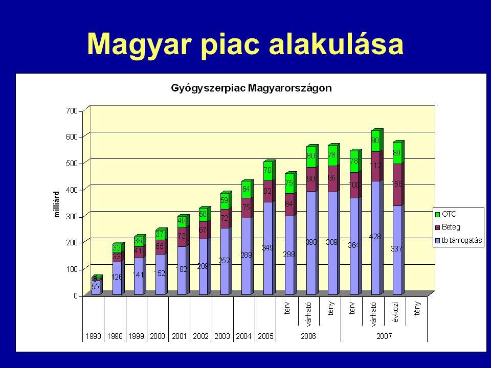 Magyar piac alakulása