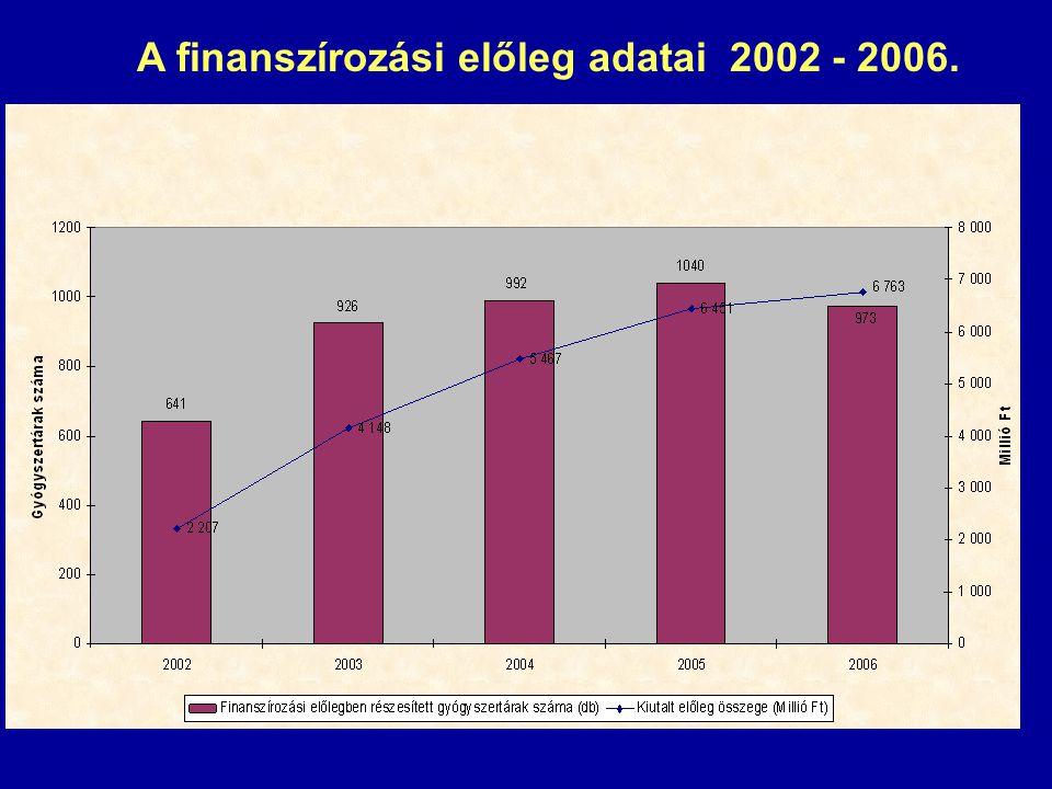 A finanszírozási előleg adatai 2002 - 2006.