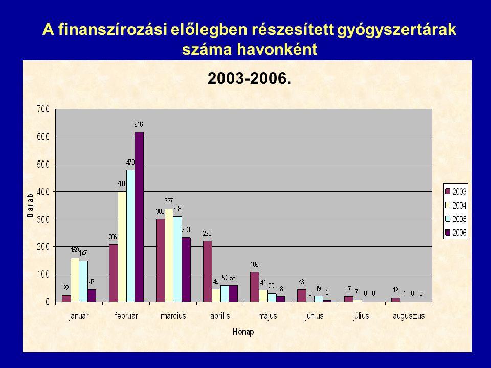 A finanszírozási előlegben részesített gyógyszertárak száma havonként