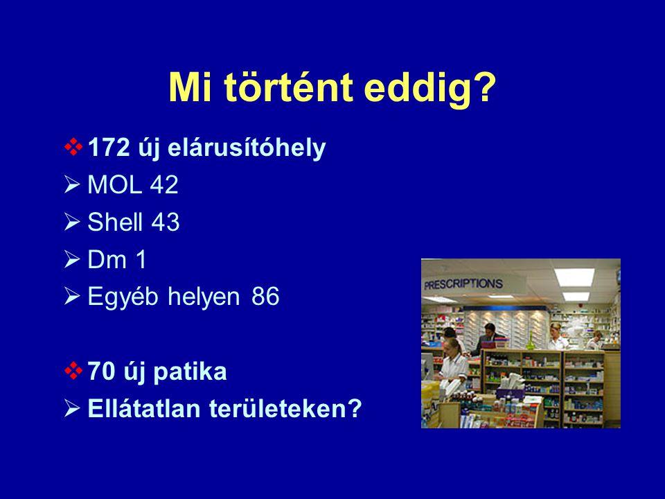 Mi történt eddig 172 új elárusítóhely MOL 42 Shell 43 Dm 1