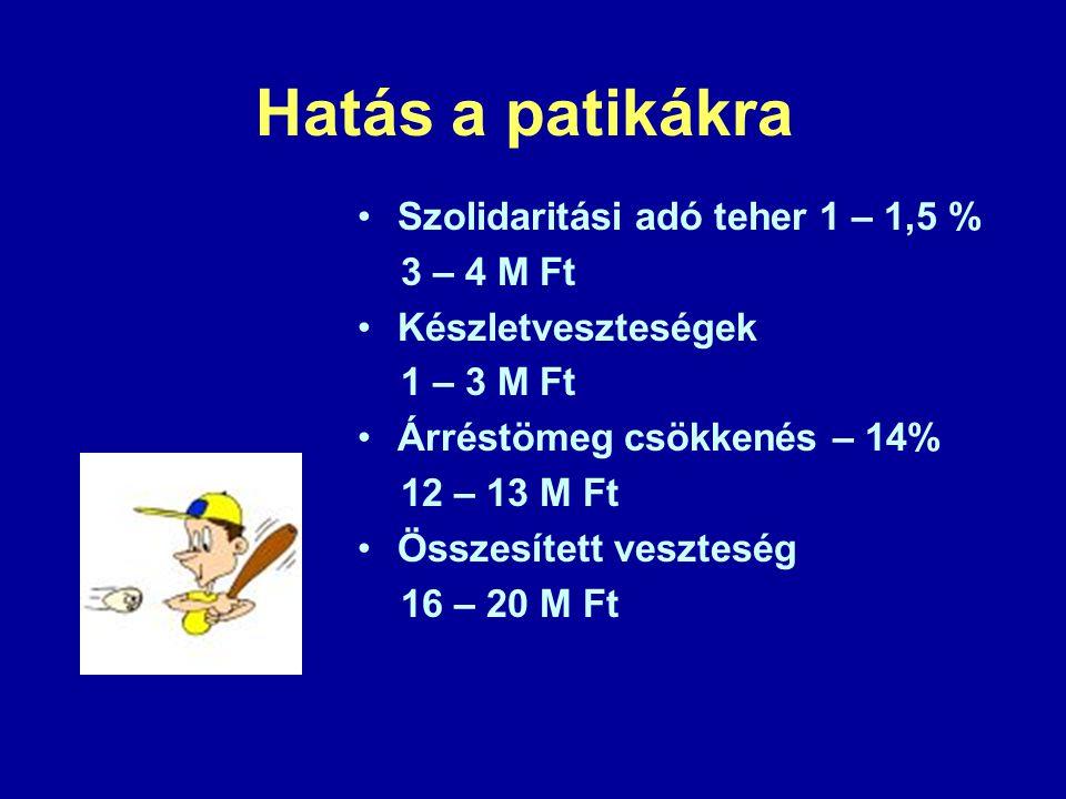 Hatás a patikákra Szolidaritási adó teher 1 – 1,5 % 3 – 4 M Ft