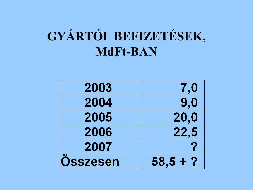 GYÁRTÓI BEFIZETÉSEK, MdFt-BAN