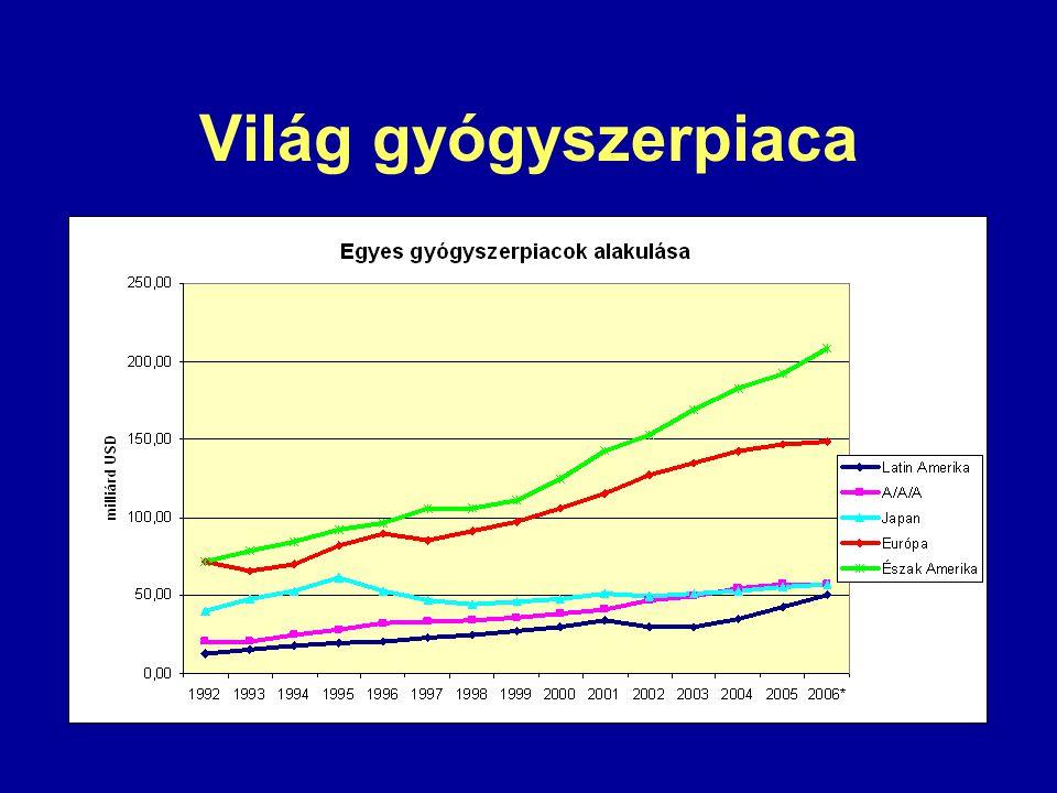 Világ gyógyszerpiaca
