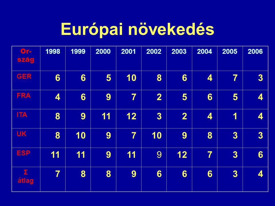 Európai növekedés 6 5 10 8 4 7 3 9 2 11 12 1 Or-szág 1998 1999 2000