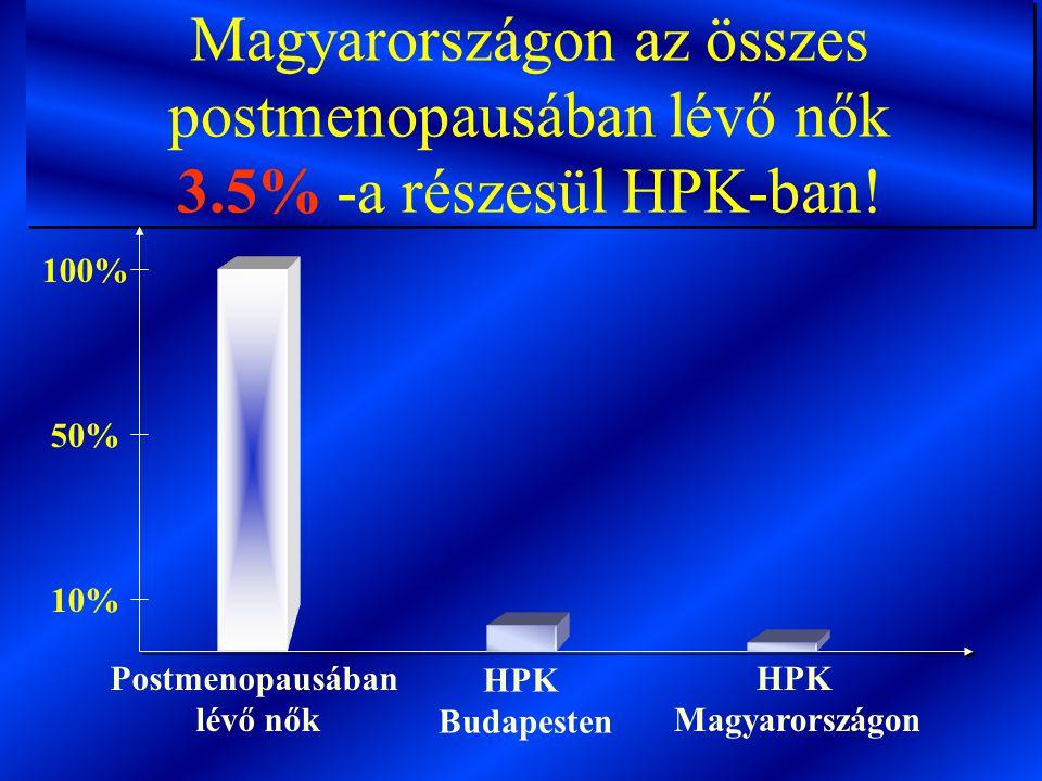 Magyarországon az összes postmenopausában lévő nők 3