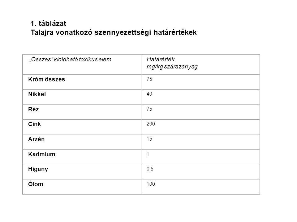 Talajra vonatkozó szennyezettségi határértékek
