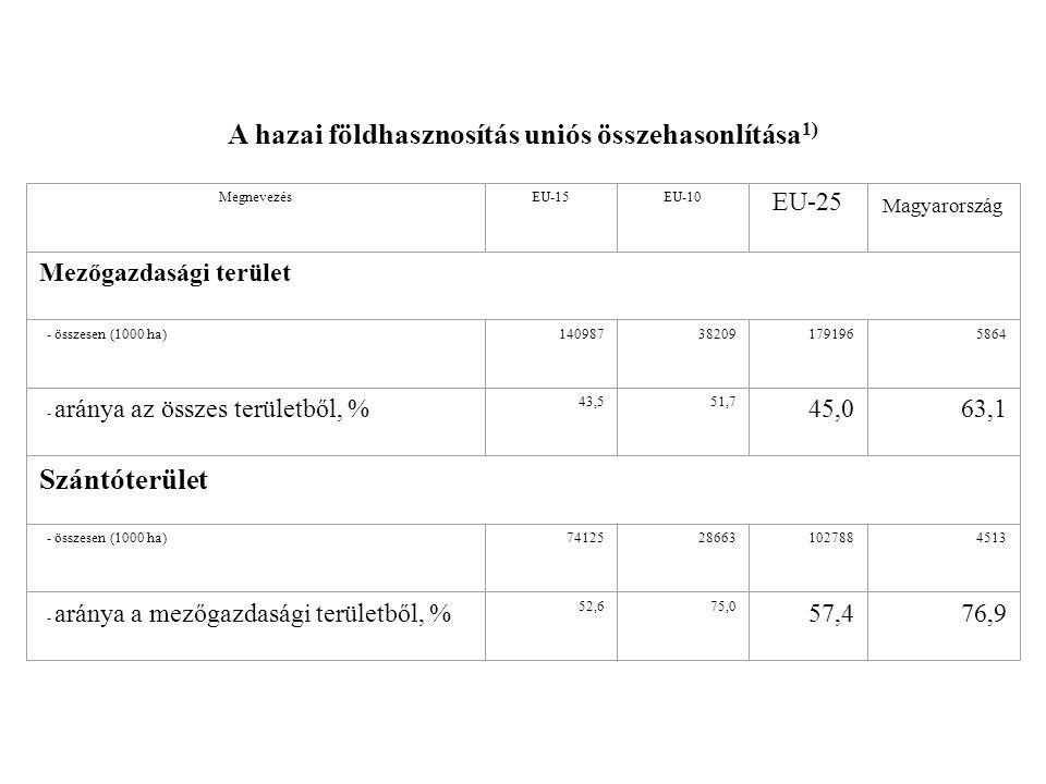 A hazai földhasznosítás uniós összehasonlítása1)
