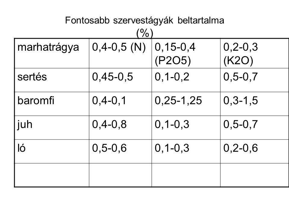 Fontosabb szervestágyák beltartalma (%)
