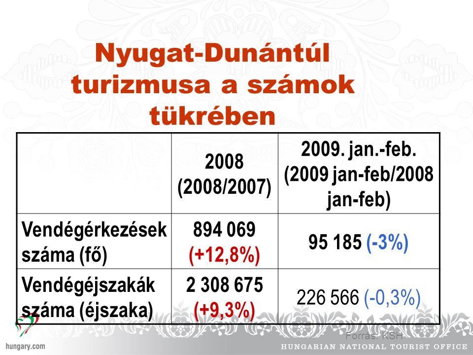 2009. jan.-feb. (2009 jan-feb/2008 jan-feb)