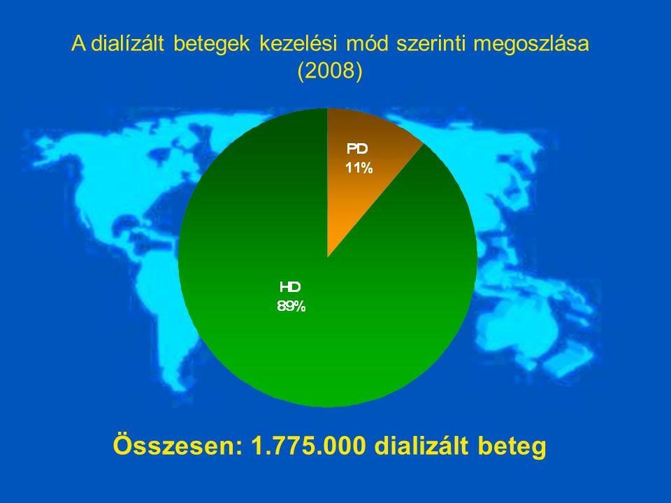 Összesen: 1.775.000 dializált beteg