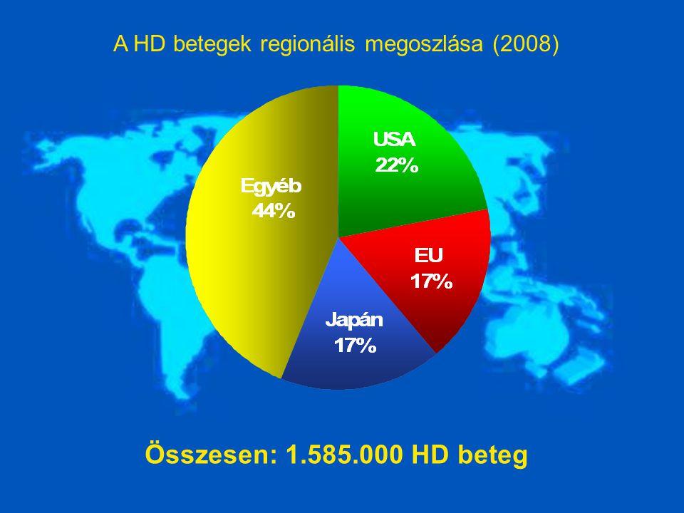 A HD betegek regionális megoszlása (2008)