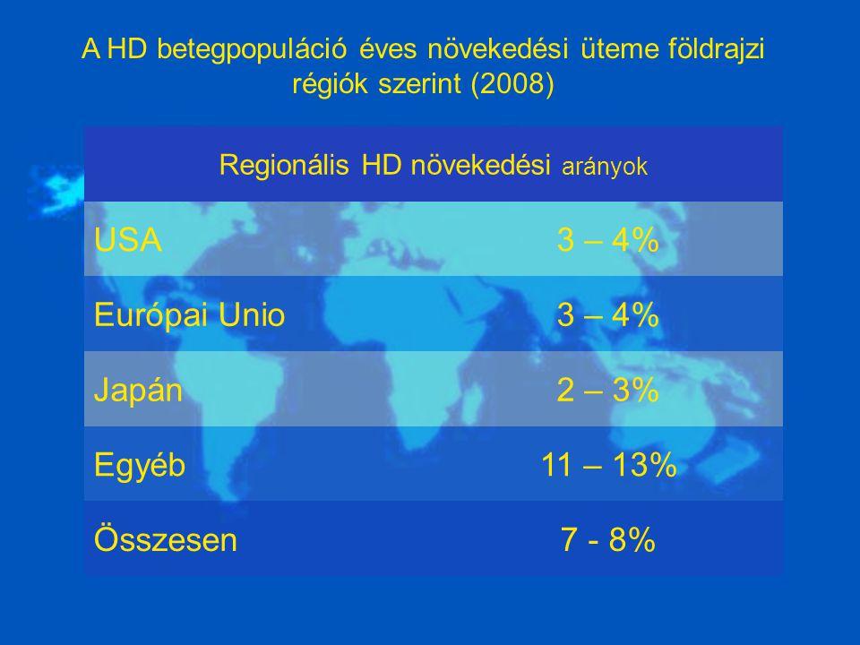 Regionális HD növekedési arányok