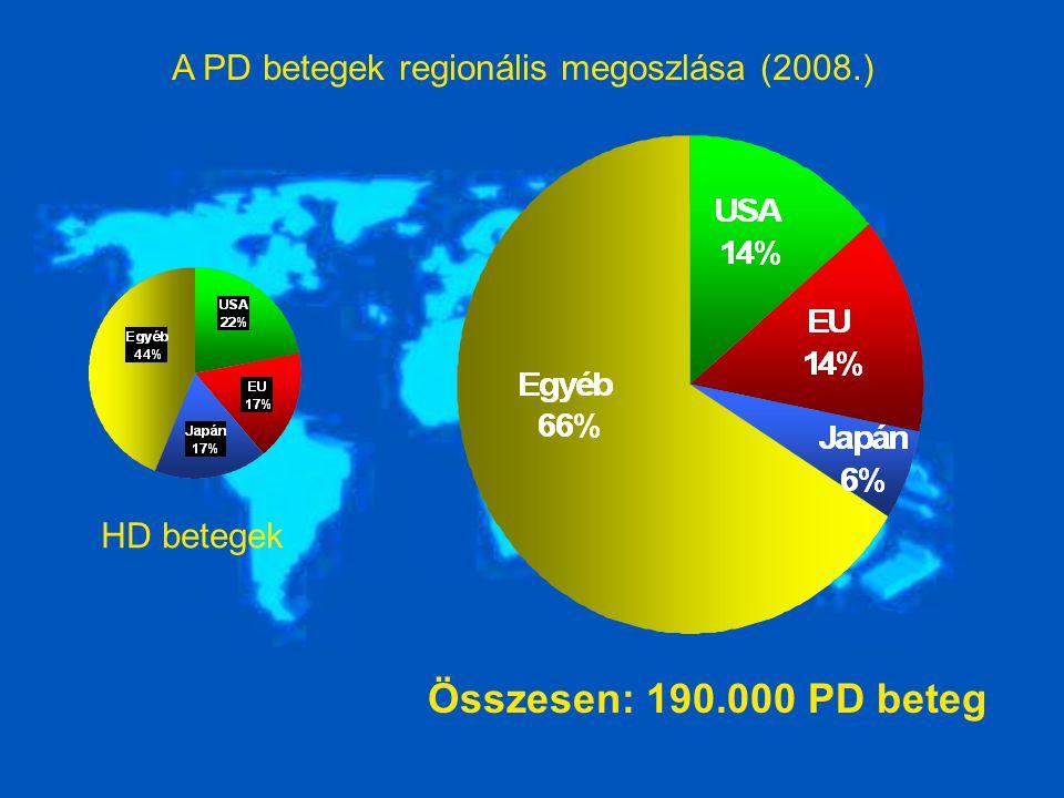 A PD betegek regionális megoszlása (2008.)