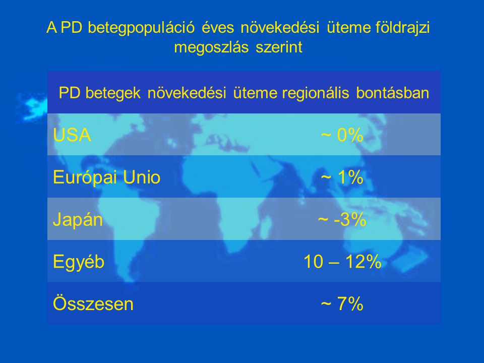USA ~ 0% Európai Unio ~ 1% Japán ~ -3% Egyéb 10 – 12% Összesen ~ 7%