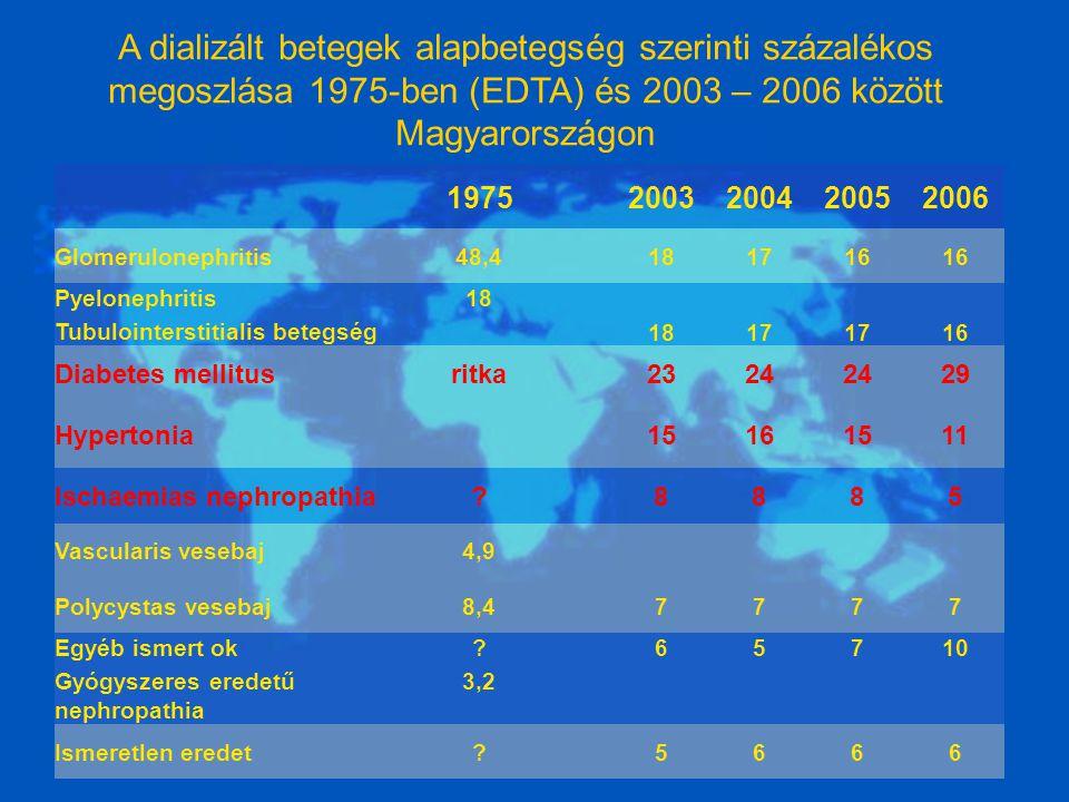A dializált betegek alapbetegség szerinti százalékos megoszlása 1975-ben (EDTA) és 2003 – 2006 között Magyarországon