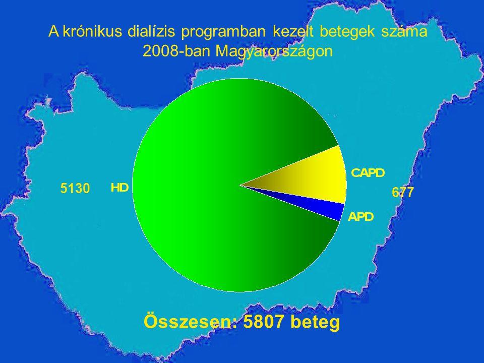 A krónikus dialízis programban kezelt betegek száma 2008-ban Magyarországon