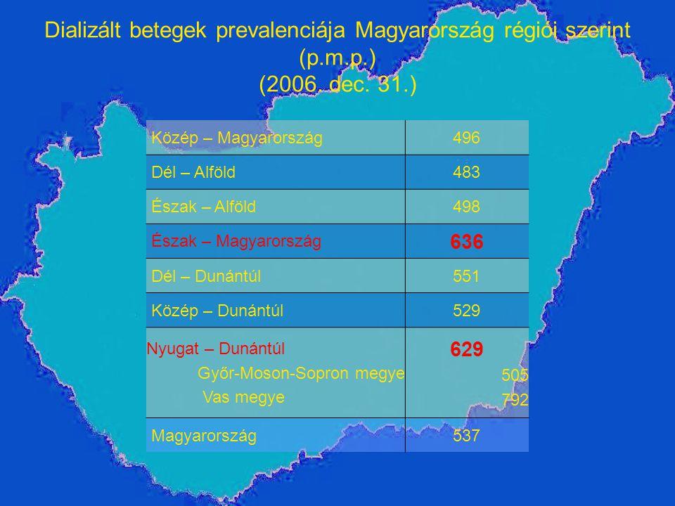 Dializált betegek prevalenciája Magyarország régiói szerint (p. m. p