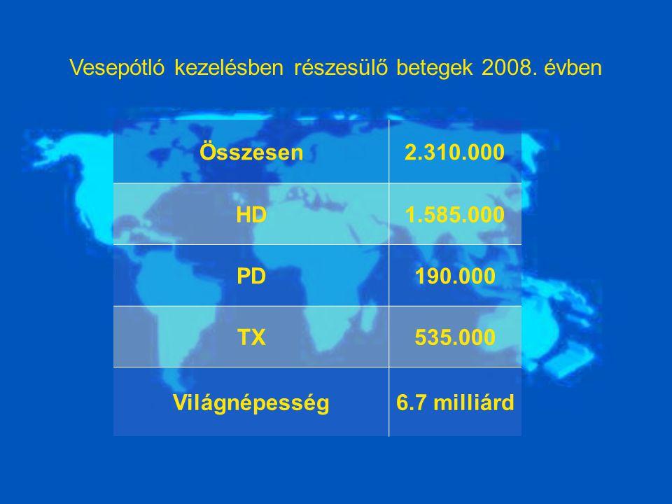 Vesepótló kezelésben részesülő betegek 2008. évben