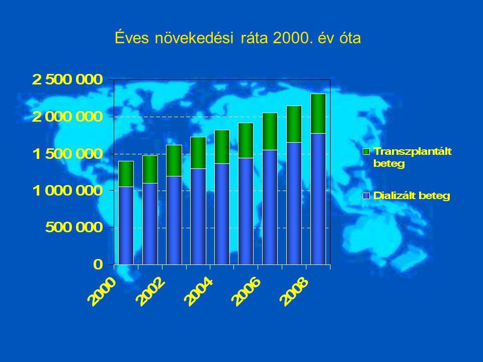 Éves növekedési ráta 2000. év óta