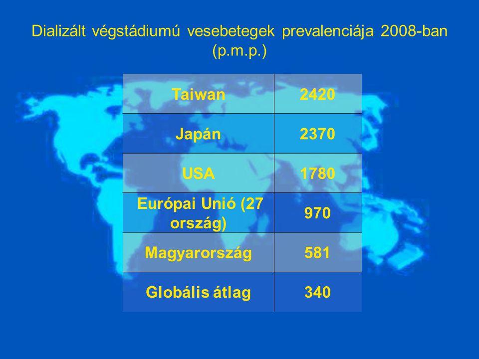 Dializált végstádiumú vesebetegek prevalenciája 2008-ban (p.m.p.)